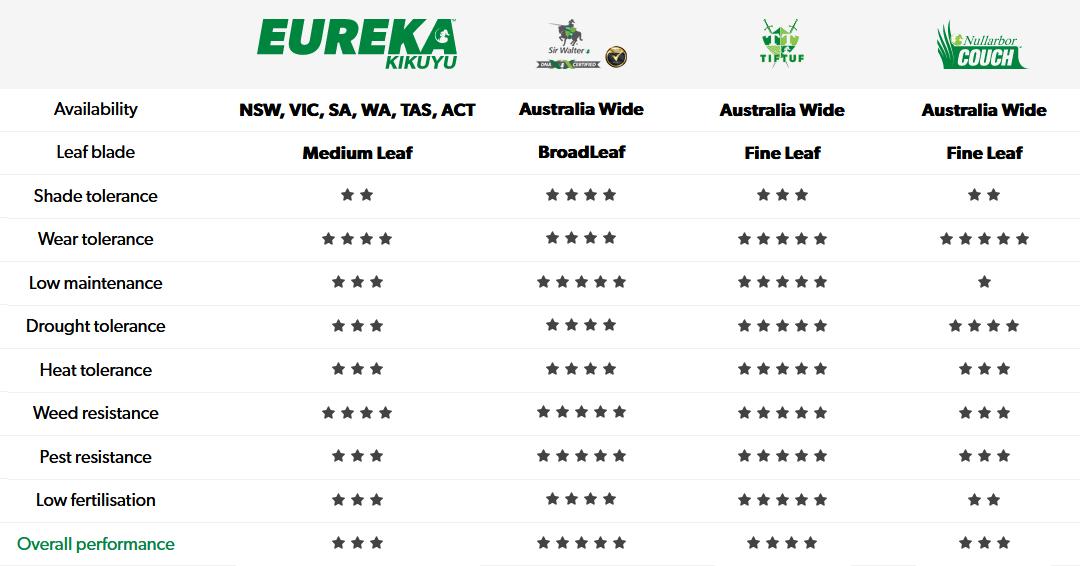 Eureka Kikuyu Comparison Chart